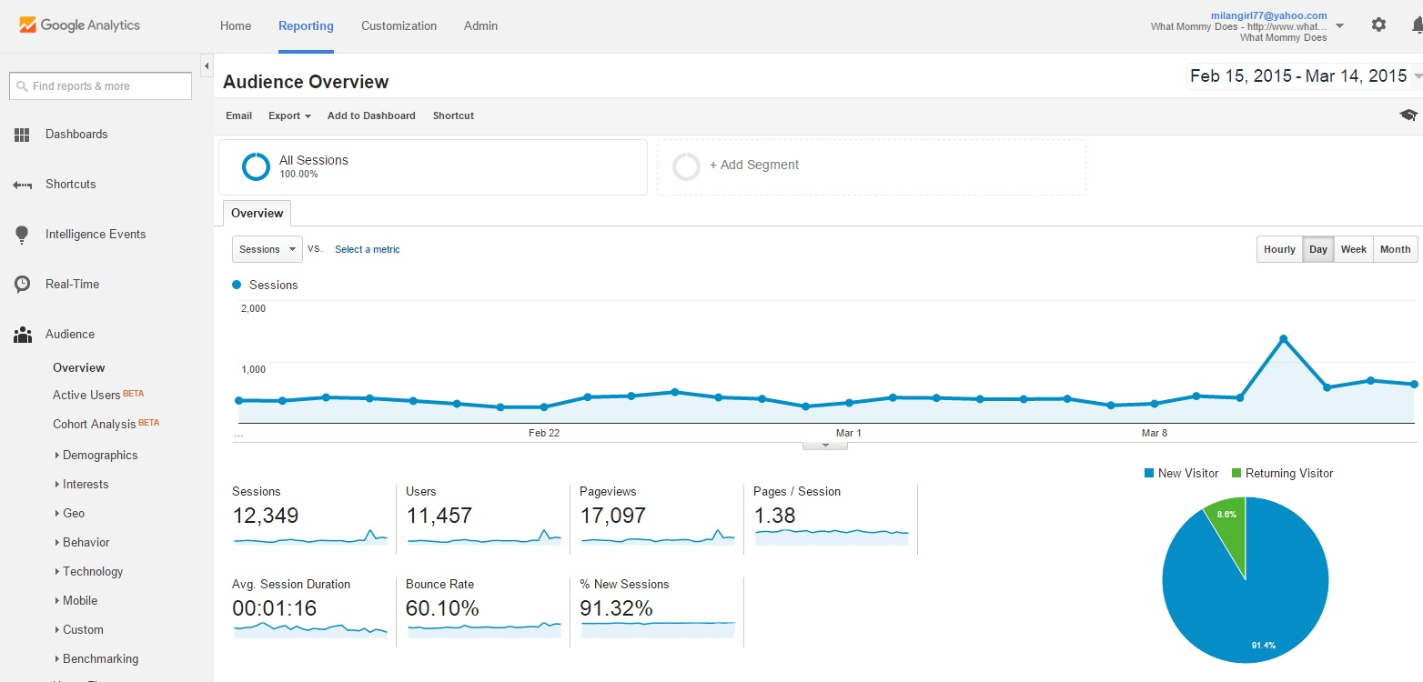 ebook mid Feb to mid March 2015 stats