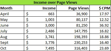 blogging income over page views April - Oct 2015