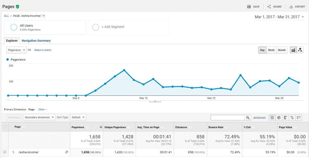 getting visitors to your website for free